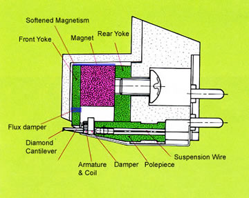 construction of Karat17D MC Cartridge