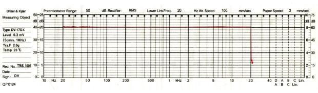 Karat17D3 MC Cartridge showed response